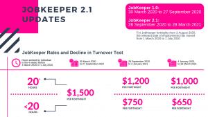 https://www.hartpartners.com.au/wp-content/uploads/2020/09/jobkeeper-2.1-updates.png